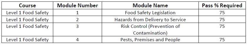 online food safety training - level 1