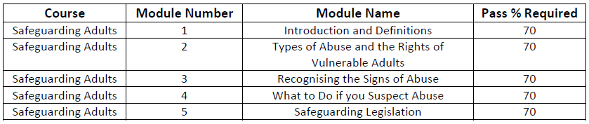 define the following type of abuse Presents state laws that define the conduct, acts, and omissions that constitute child abuse or neglect that must be reported to child protective agencies the types of maltreatment defined include physical abuse, neglect, emotional abuse, and sexual abuse.